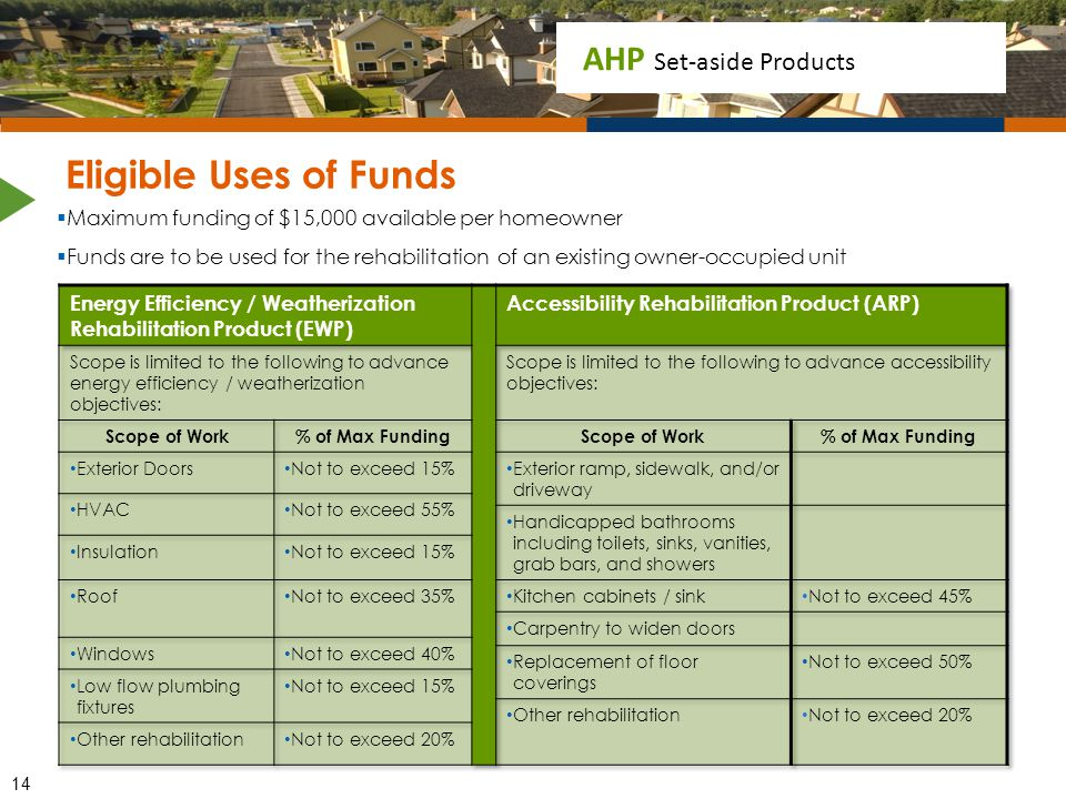 Eligible Uses of Funds Maximum funding of $15,000 available per homeowner.