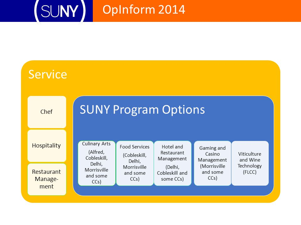 Service SUNY Program Options Chef Hospitality Restaurant Manage-ment