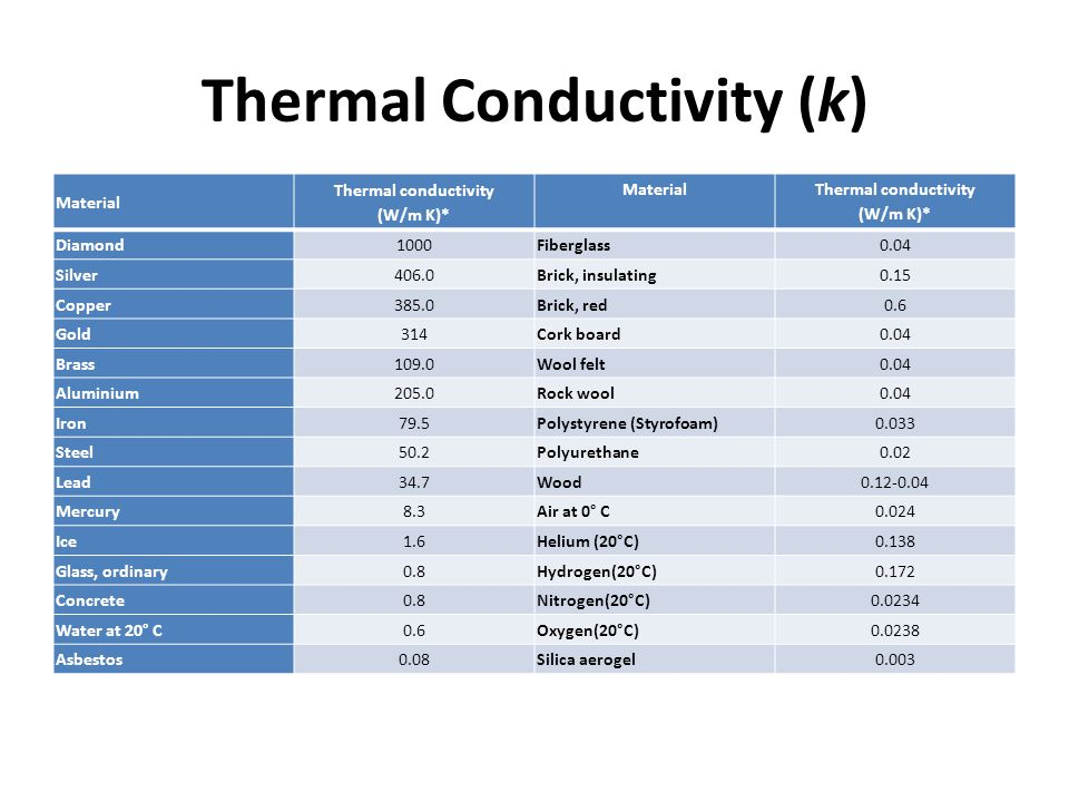Thermal Conductivity (k)