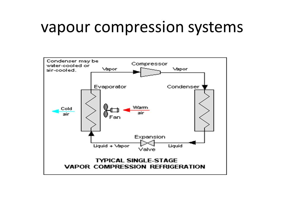 vapour compression systems