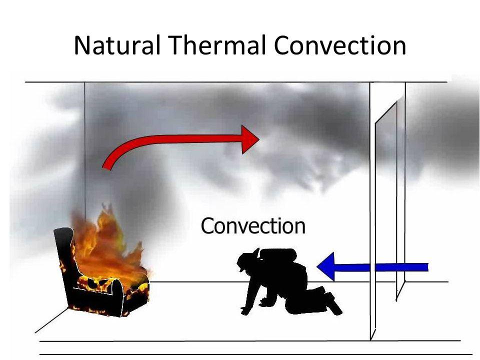 Natural Thermal Convection