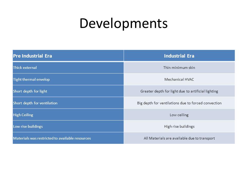 Developments Pre Industrial Era Industrial Era Thick external