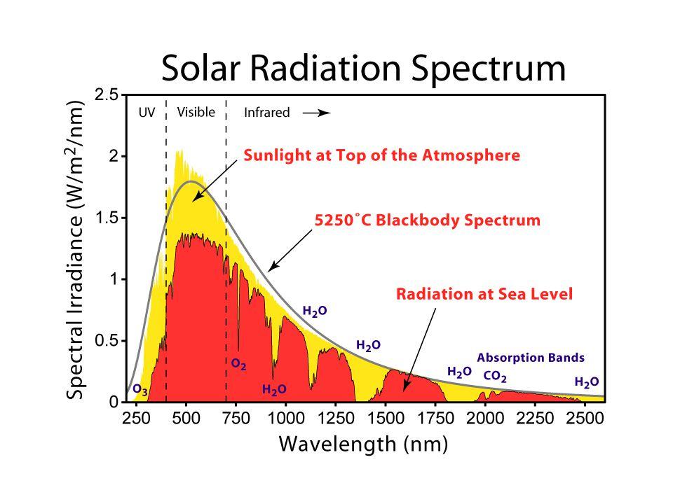 Solar Radiations