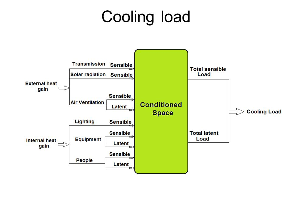 Cooling load