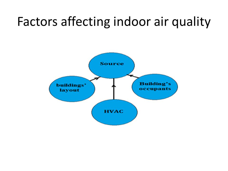 Factors affecting indoor air quality