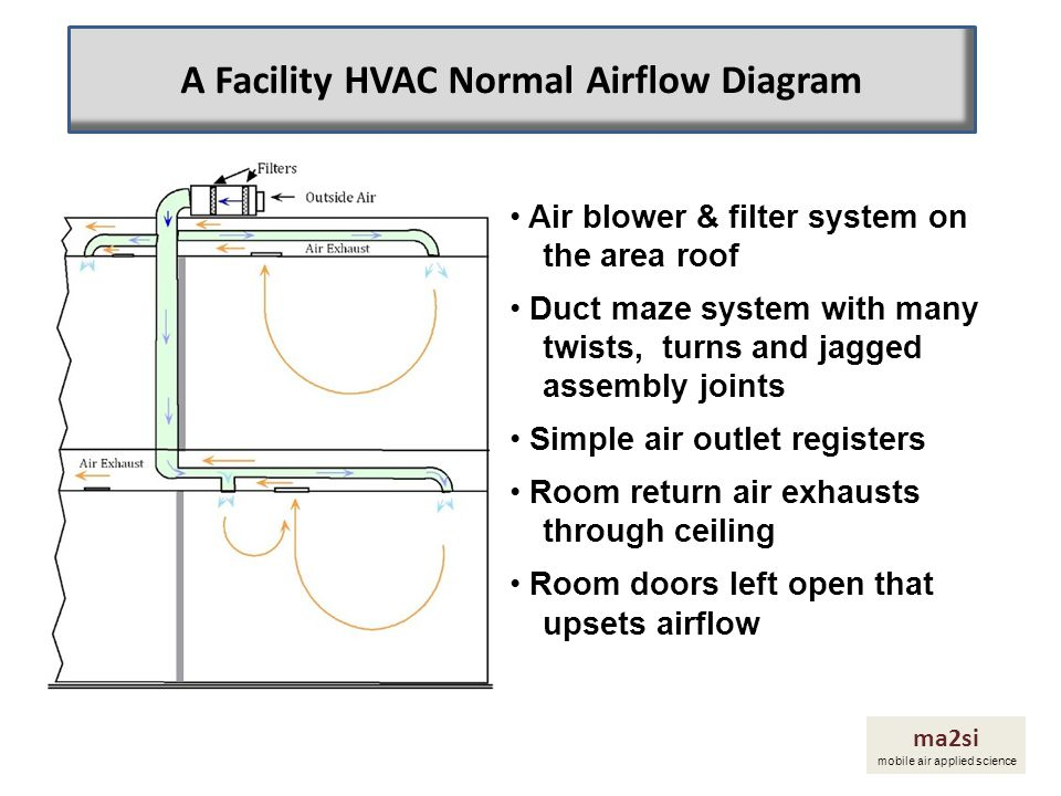 A Facility HVAC Normal Airflow Diagram