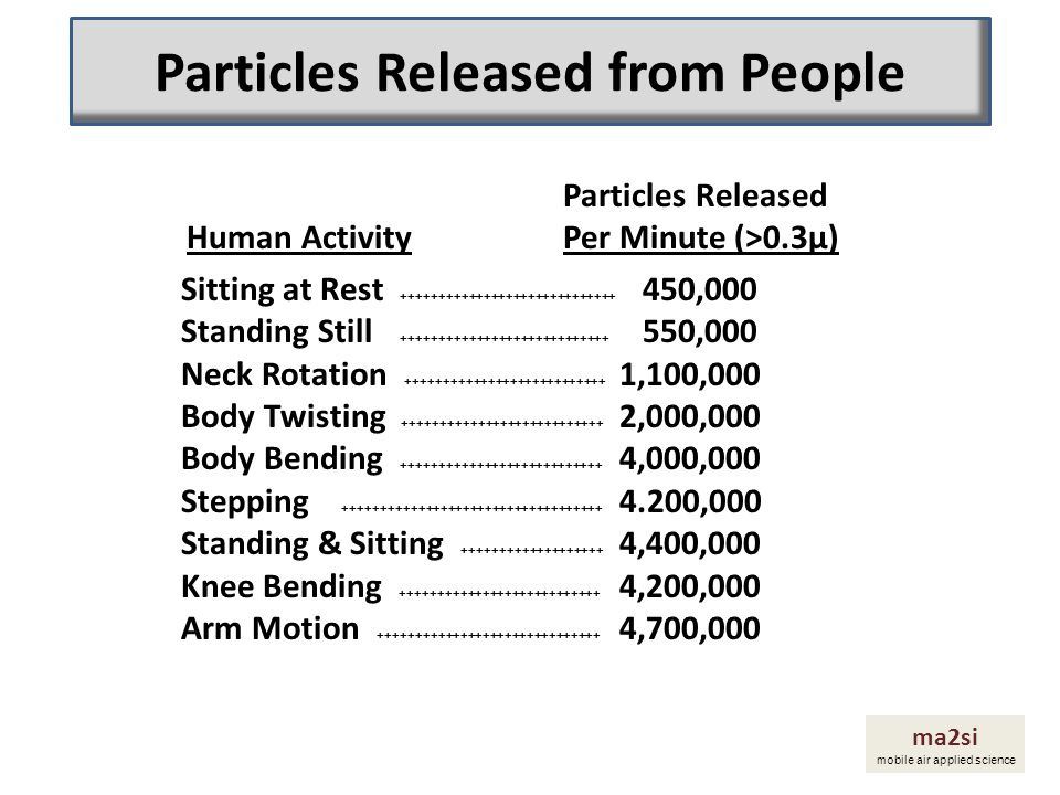 Particles Released from People