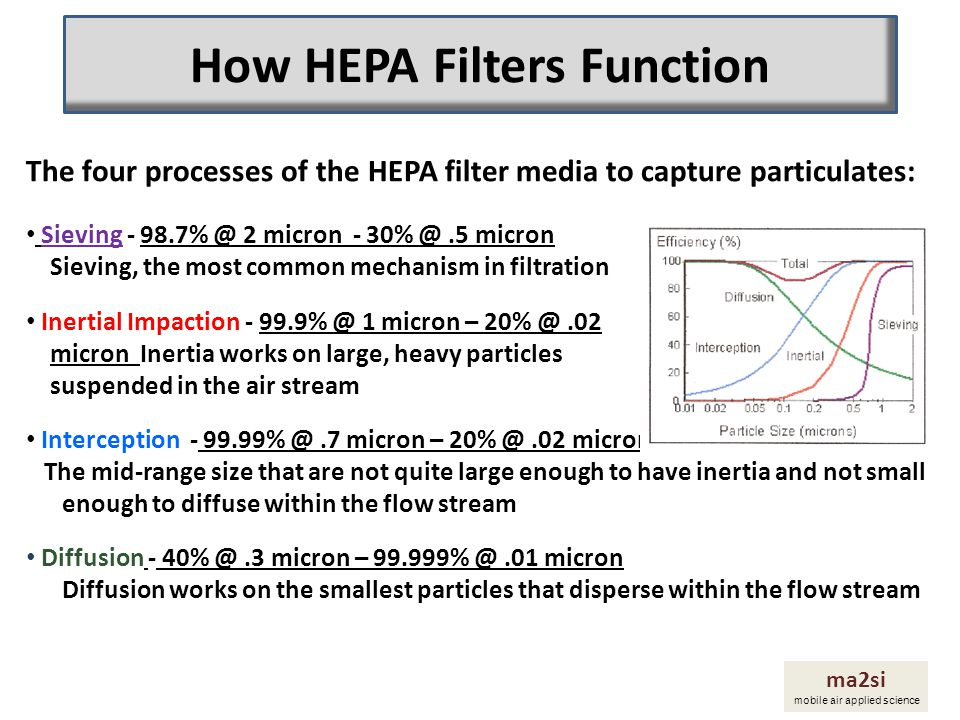 How HEPA Filters Function