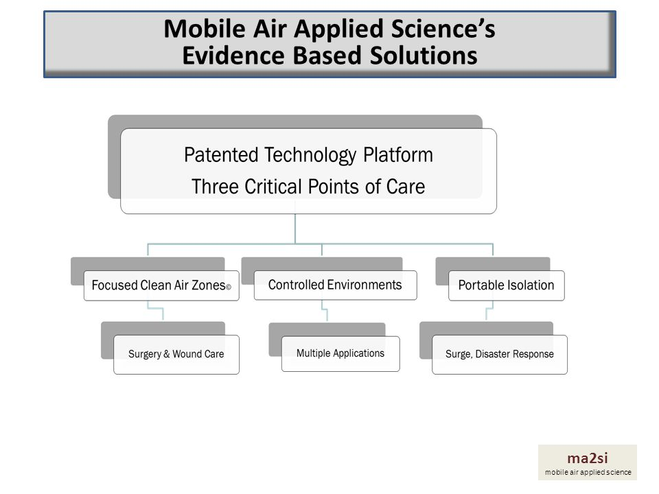 Mobile Air Applied Science's Evidence Based Solutions