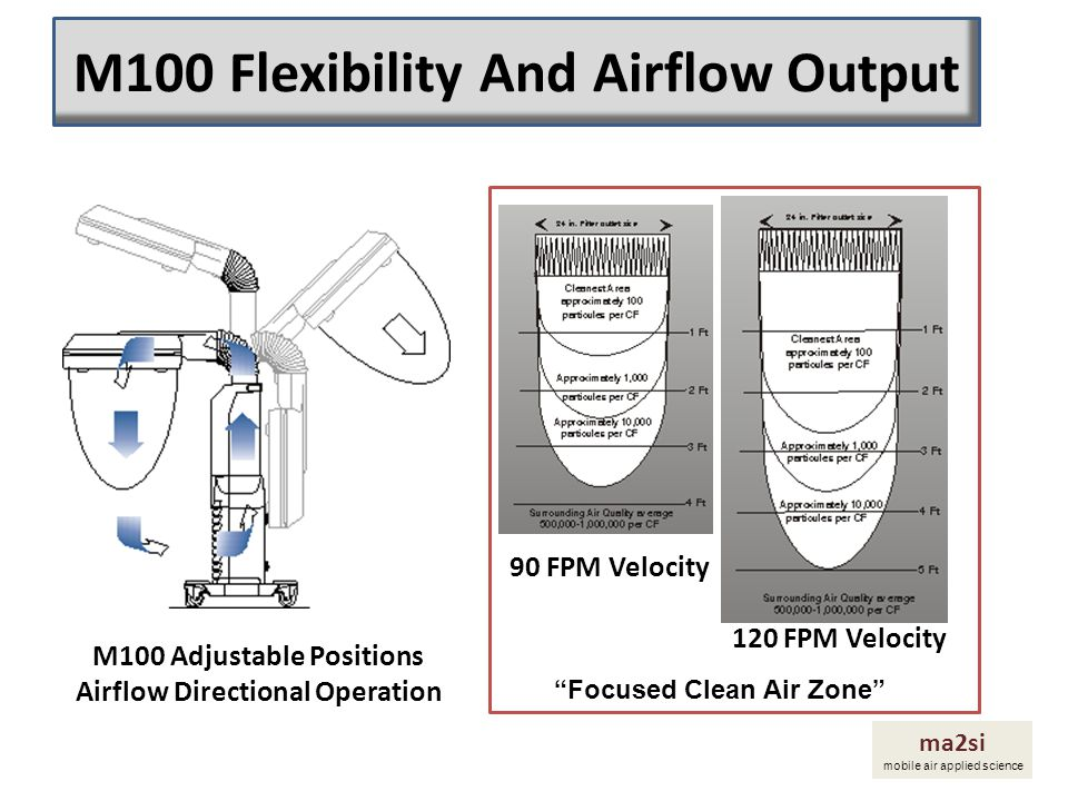 M100 Flexibility And Airflow Output