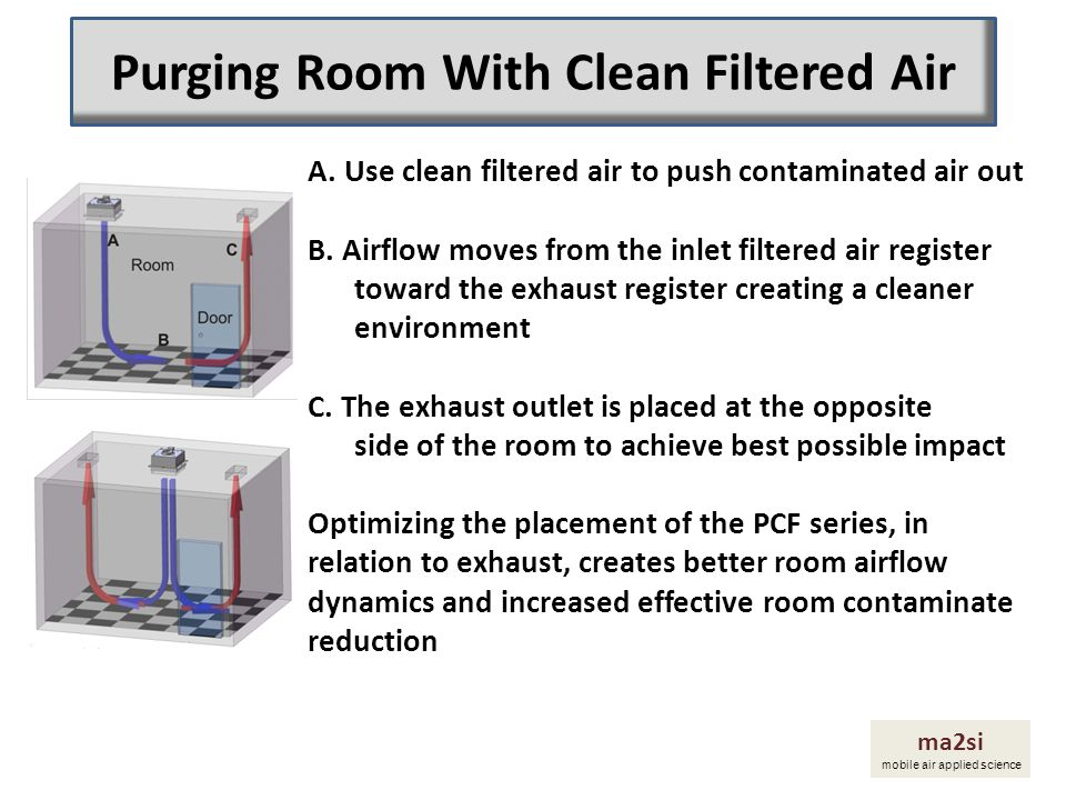 Purging Room With Clean Filtered Air