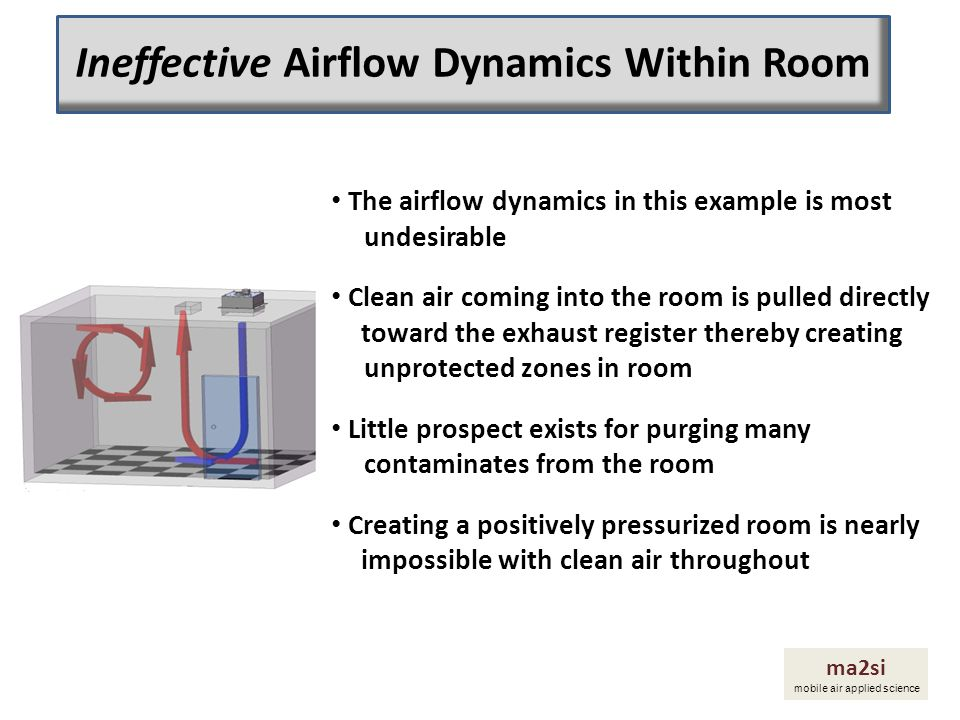 Ineffective Airflow Dynamics Within Room