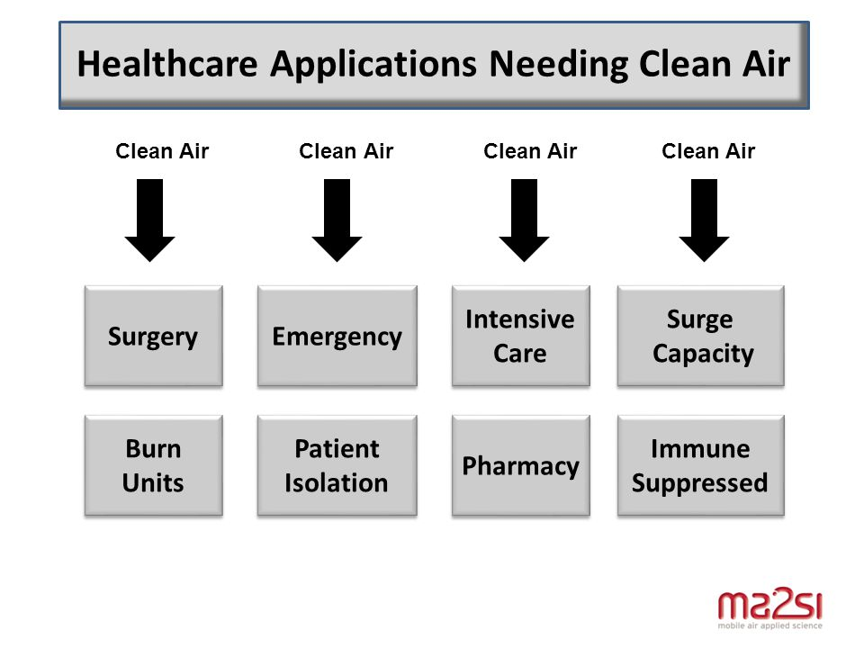 Healthcare Applications Needing Clean Air