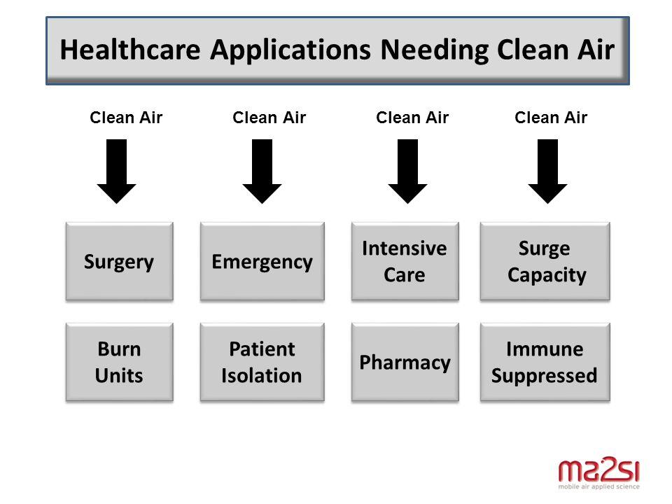 Healthcare Applications Needing Clean Air