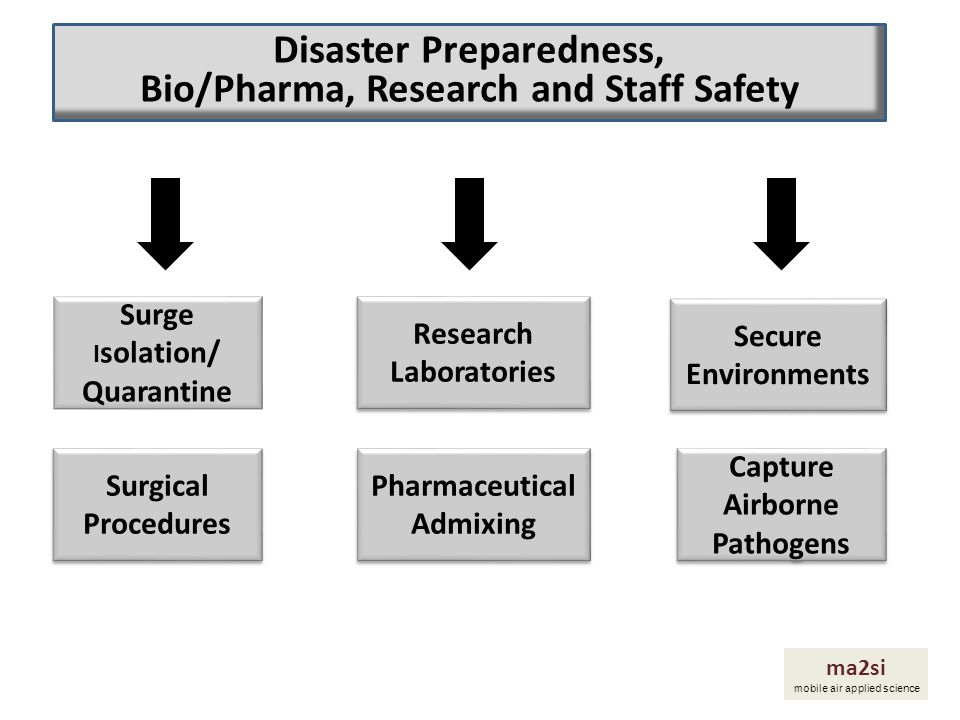 Disaster Preparedness, Bio/Pharma, Research and Staff Safety