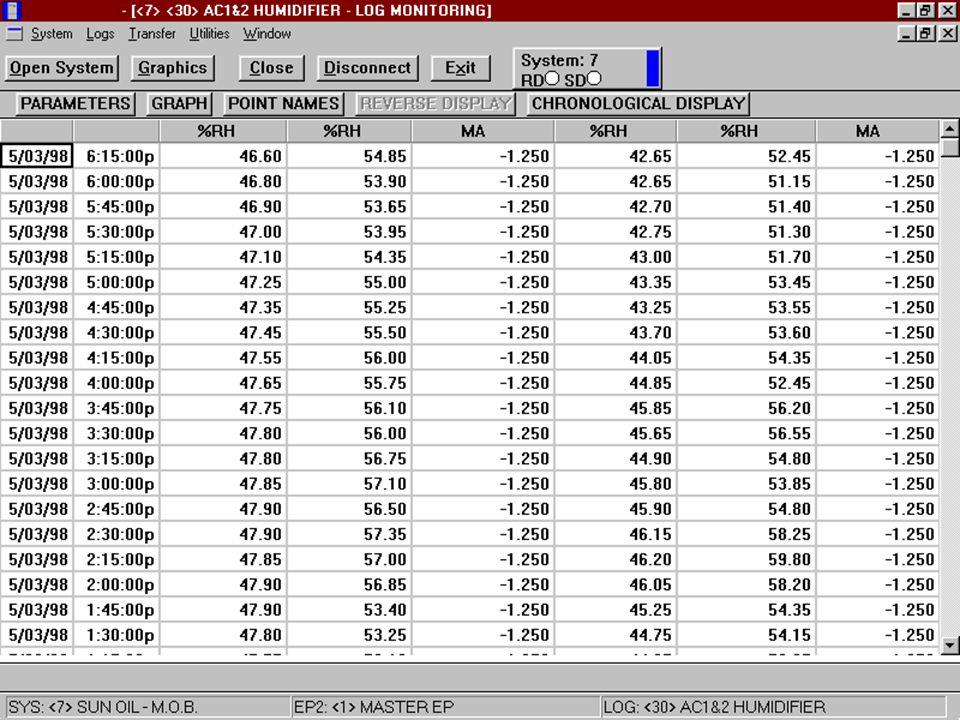 Data logs