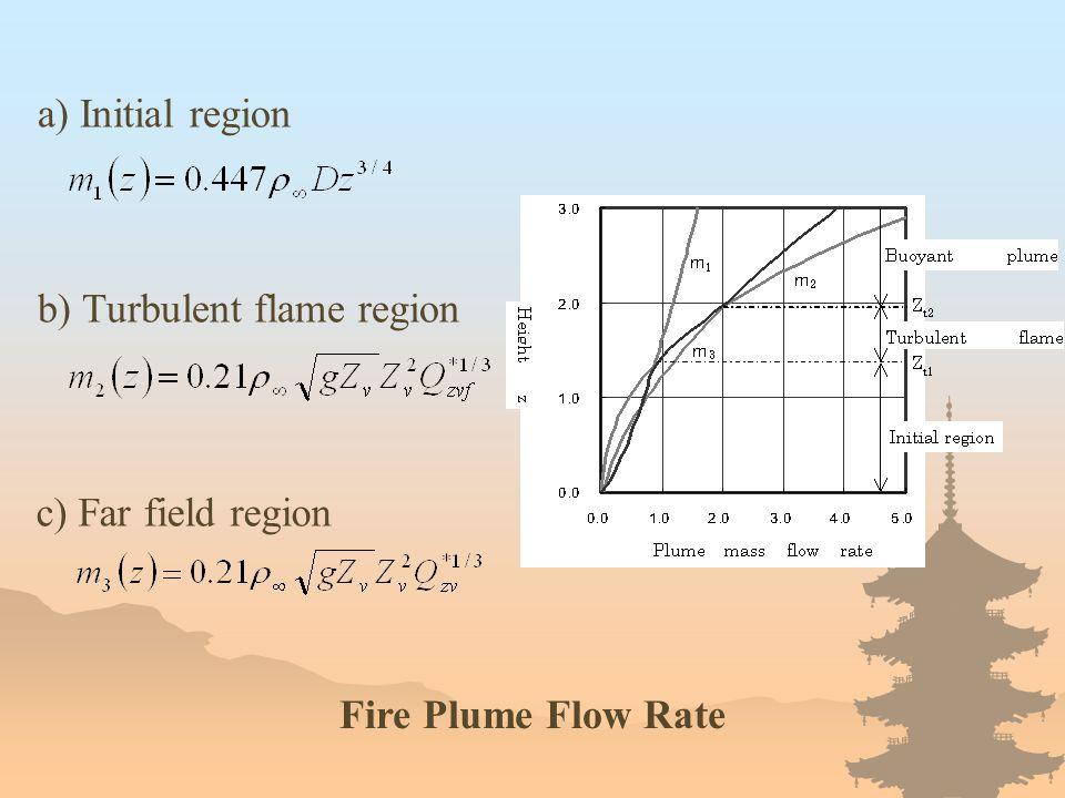a) Initial region b) Turbulent flame region c) Far field region Fire Plume Flow Rate