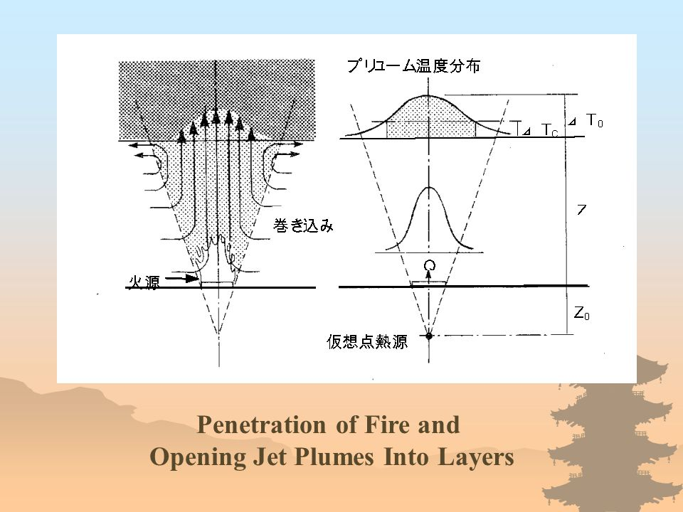 Penetration of Fire and Opening Jet Plumes Into Layers