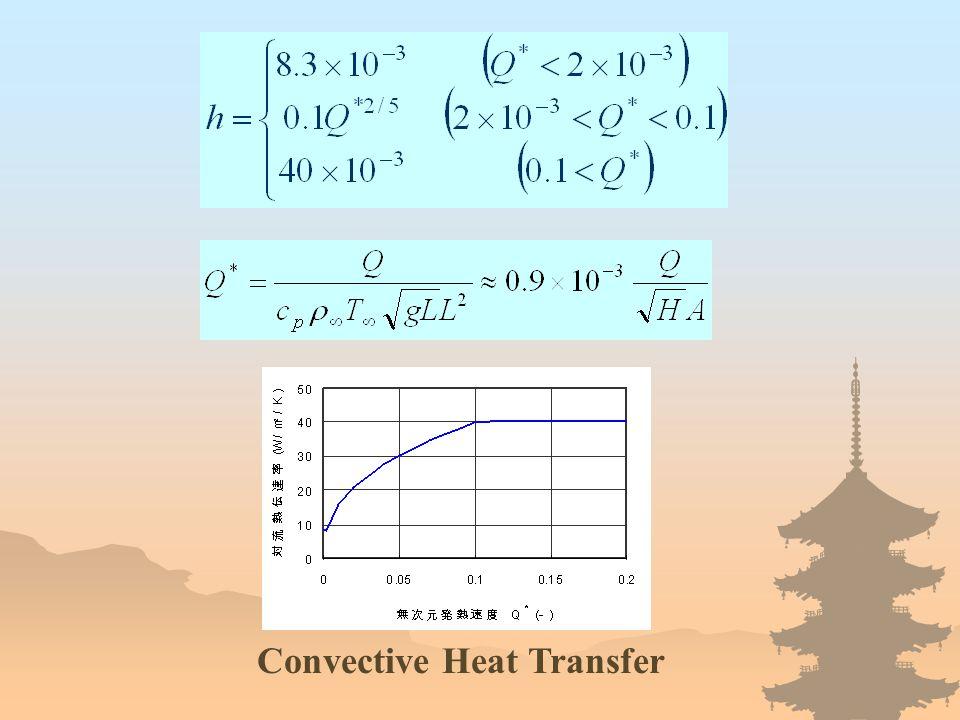 Convective Heat Transfer