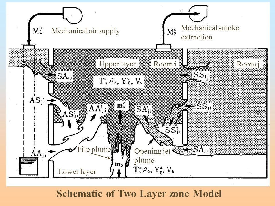 Schematic of Two Layer zone Model