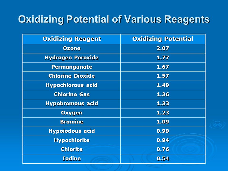 Oxidizing Potential of Various Reagents