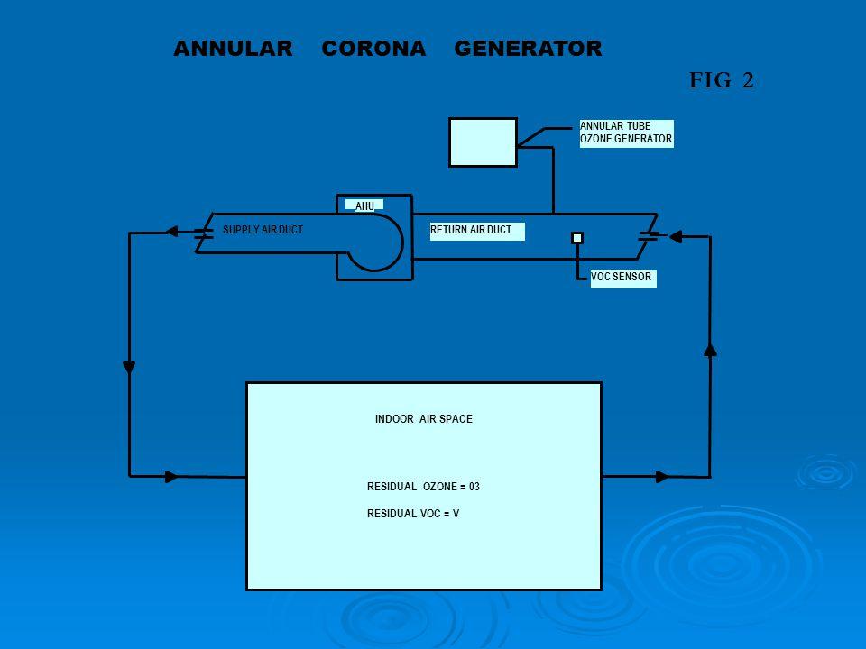 FIG 2 ANNULAR CORONA GENERATOR INDOOR AIR SPACE RESIDUAL OZONE = 03