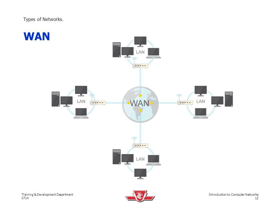 Types of Networks. WAN