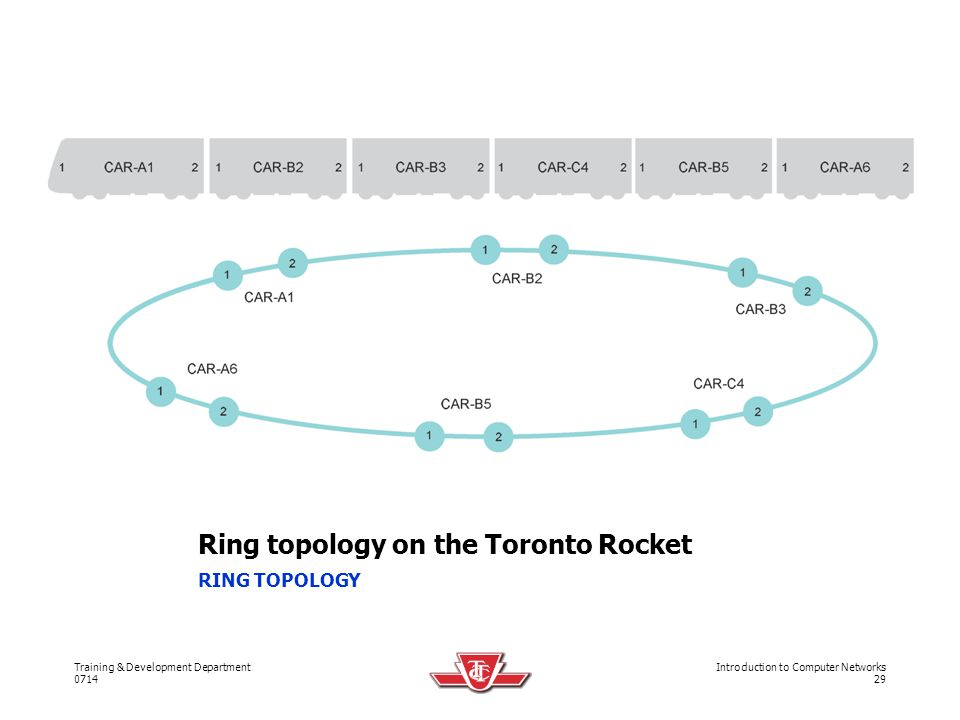 Ring topology on the Toronto Rocket