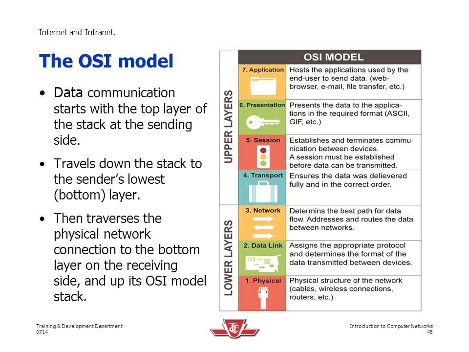 Internet and Intranet. The OSI model. Data communication starts with the top layer of the stack at the sending side.