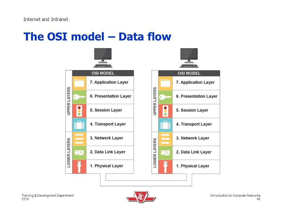 The OSI model – Data flow