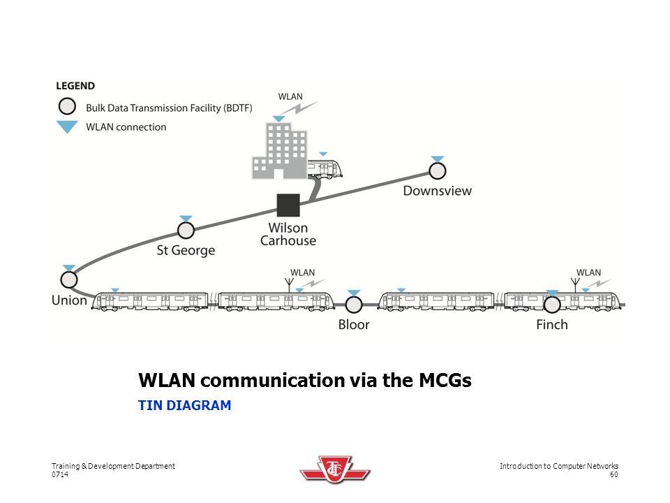 WLAN communication via the MCGs