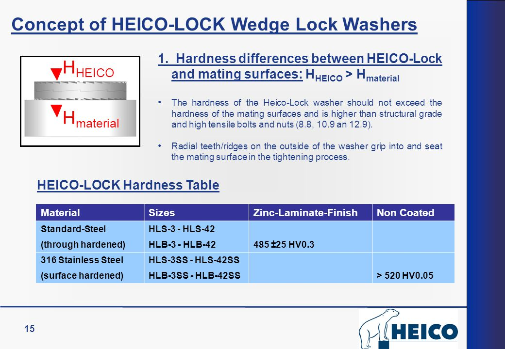 Concept of HEICO-LOCK Wedge Lock Washers