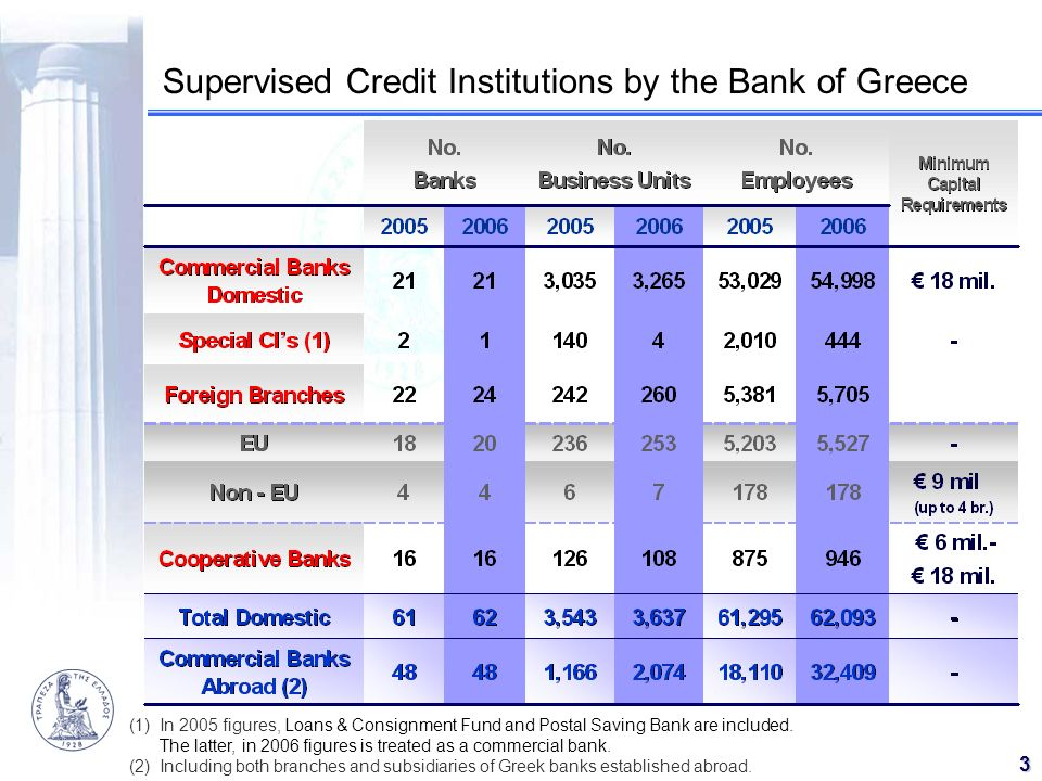 Supervised Credit Institutions by the Bank of Greece