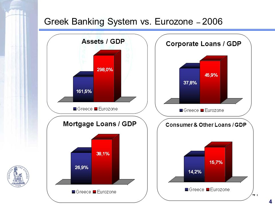 Consumer & Other Loans / GDP