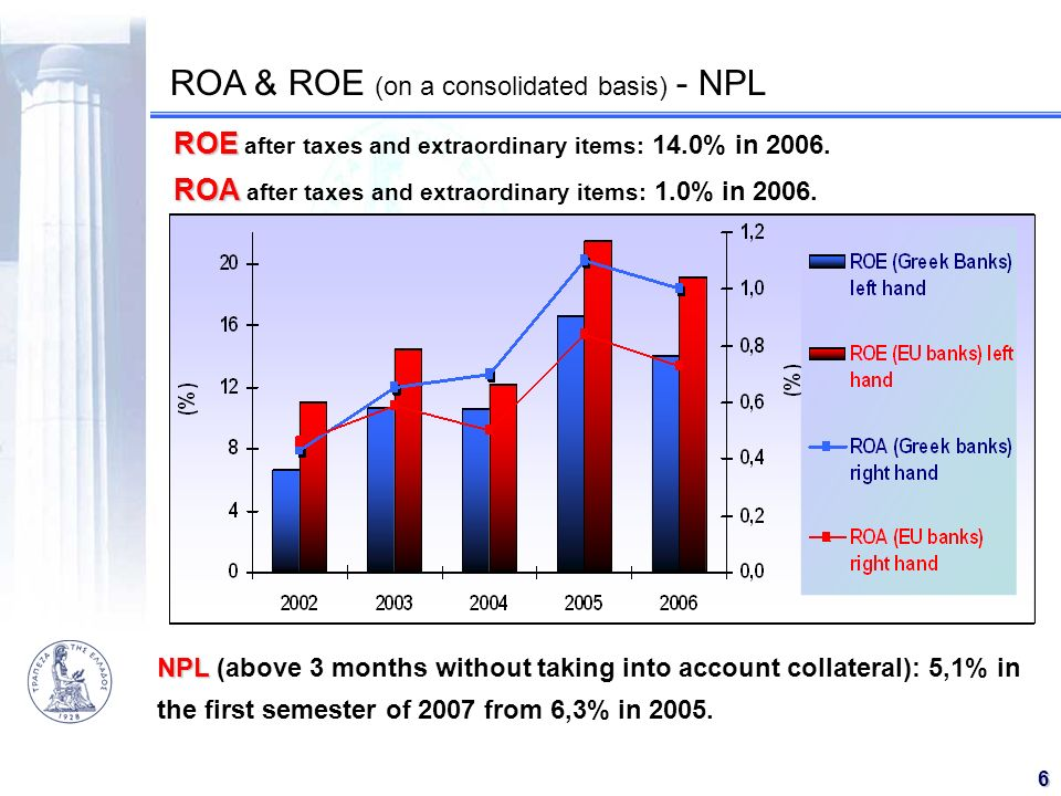 ROA & ROE (on a consolidated basis) - NPL