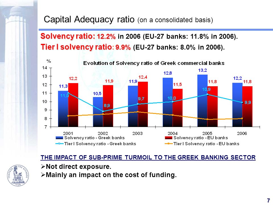 Capital Adequacy ratio (on a consolidated basis)