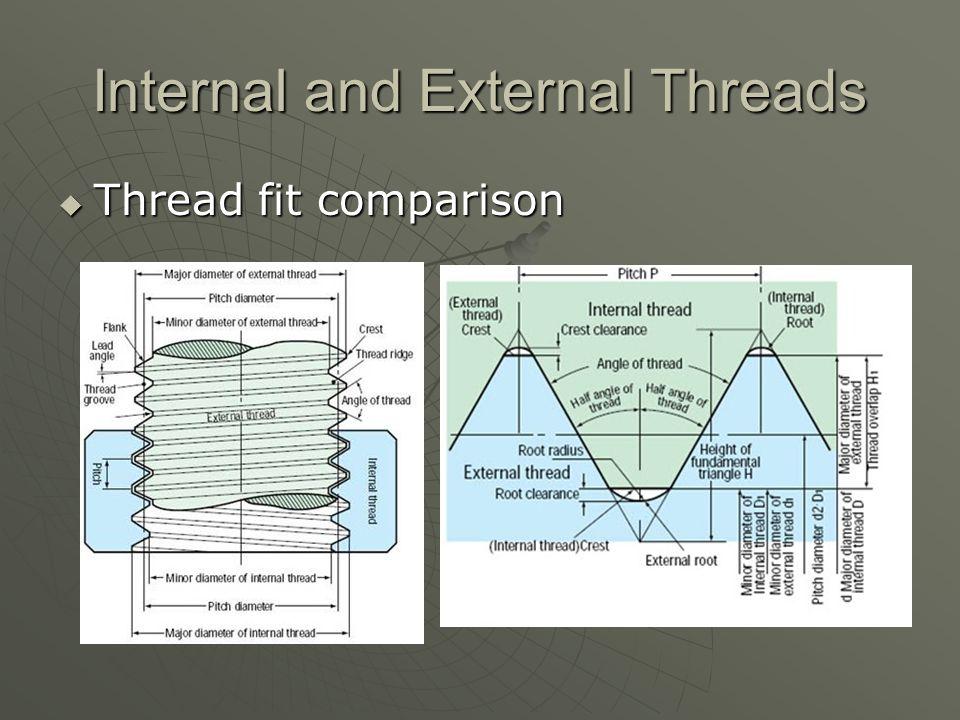 Internal and External Threads