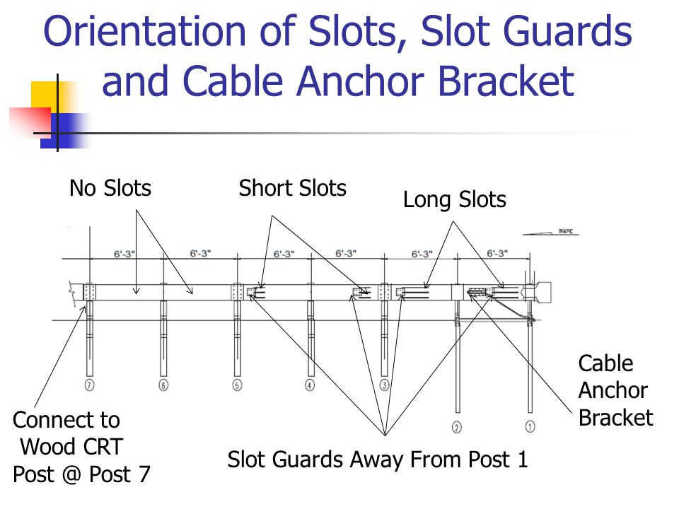 Orientation of Slots, Slot Guards and Cable Anchor Bracket