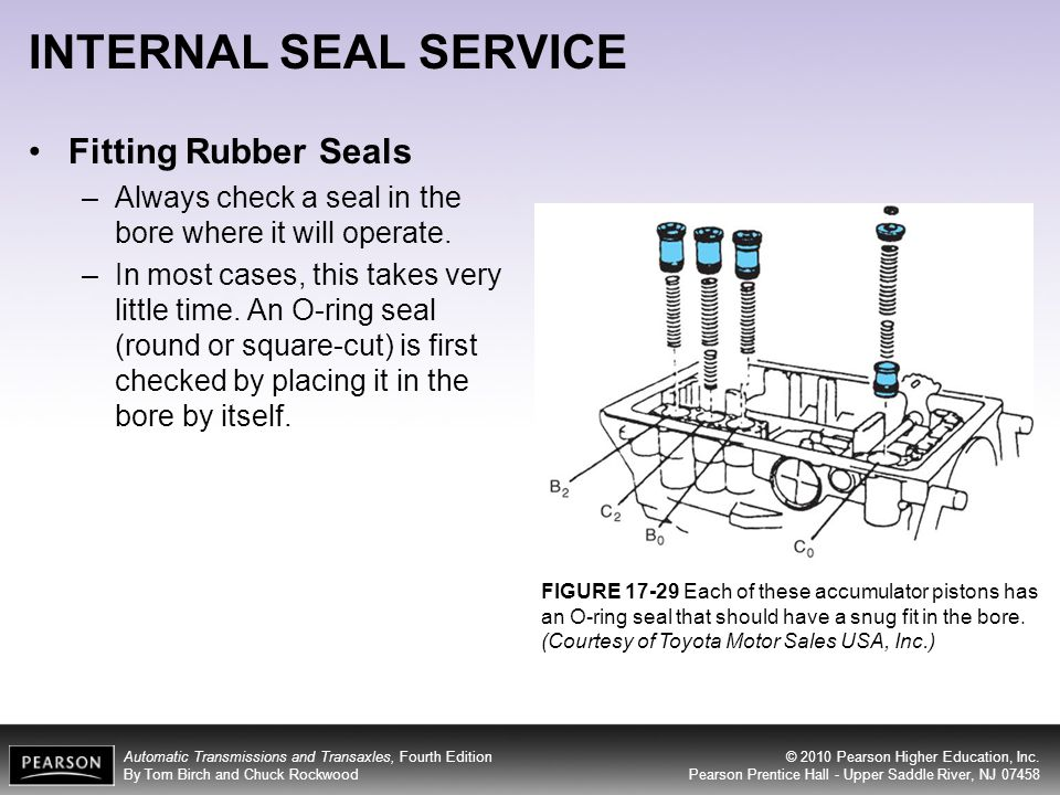 INTERNAL SEAL SERVICE Fitting Rubber Seals