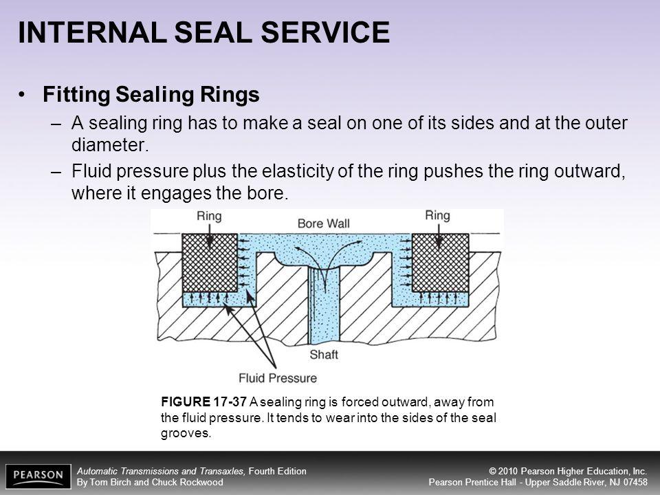 INTERNAL SEAL SERVICE Fitting Sealing Rings