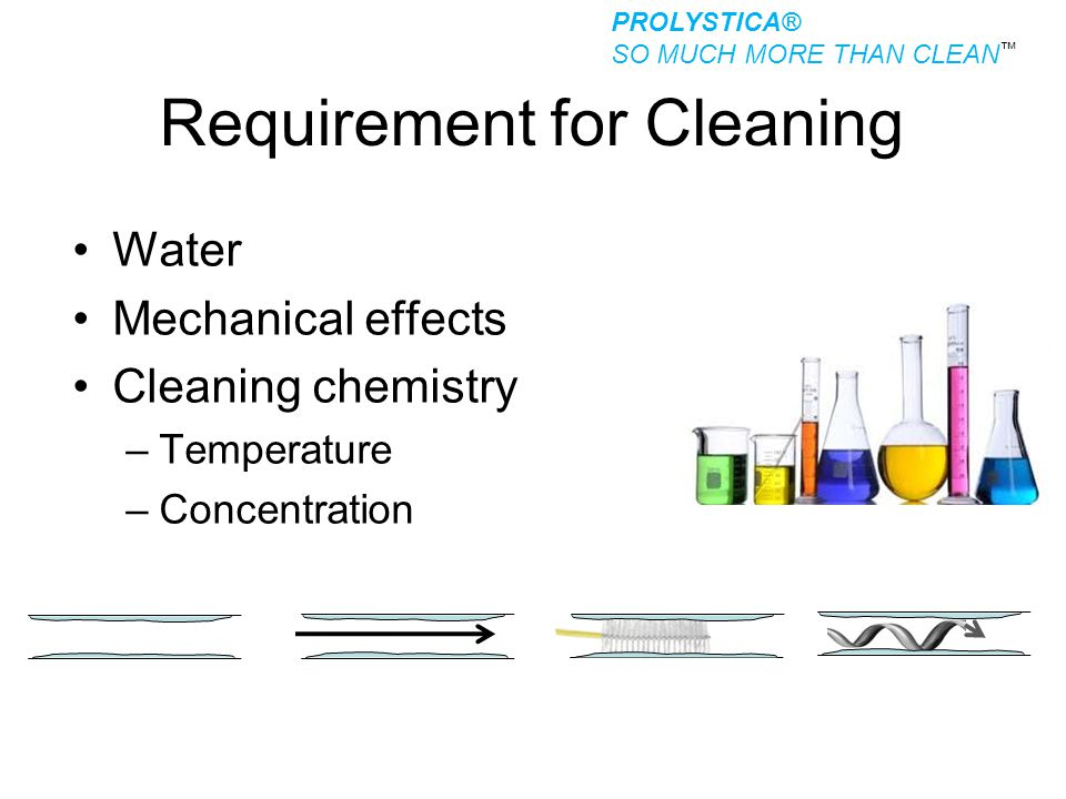 Requirement for Cleaning