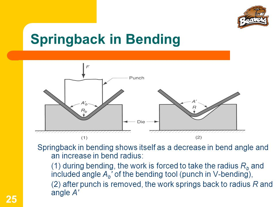 Springback in Bending Springback in bending shows itself as a decrease in bend angle and an increase in bend radius: