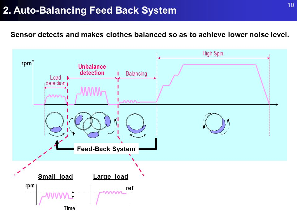 2. Auto-Balancing Feed Back System