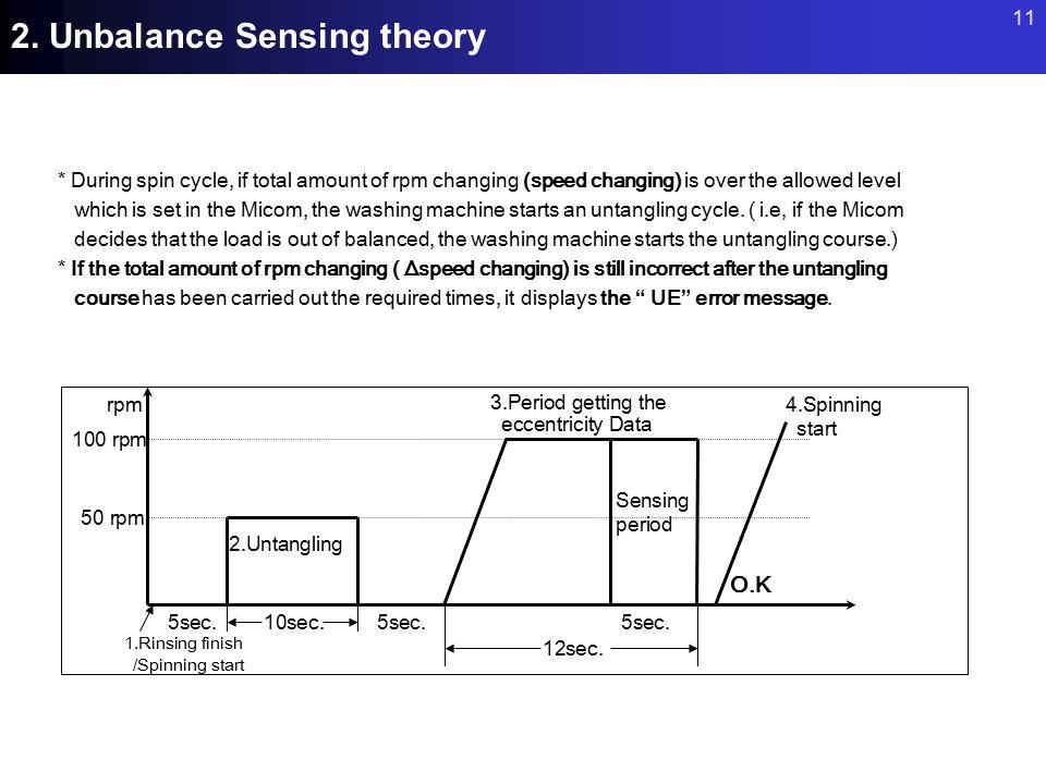 2. Unbalance Sensing theory