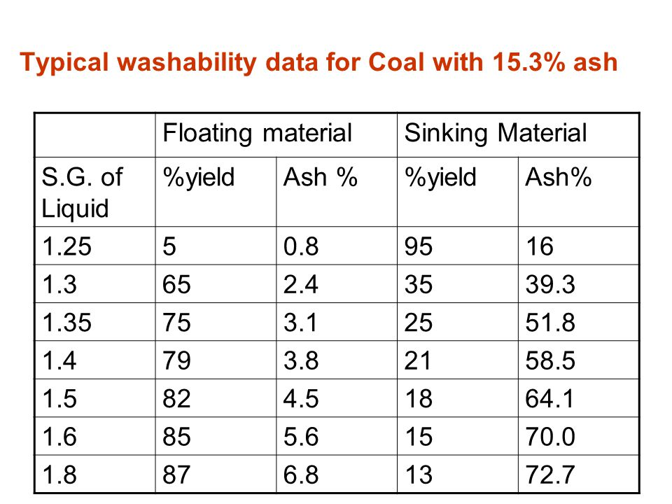 Typical washability data for Coal with 15.3% ash