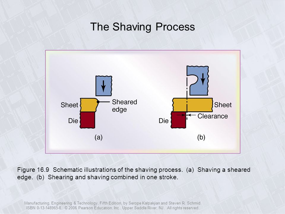 The Shaving Process
