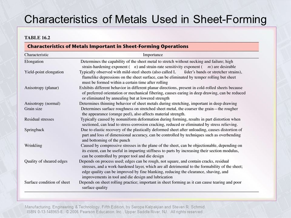 Characteristics of Metals Used in Sheet-Forming