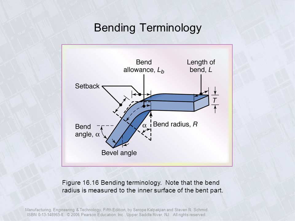 Bending Terminology Figure 16.16 Bending terminology. Note that the bend radius is measured to the inner surface of the bent part.
