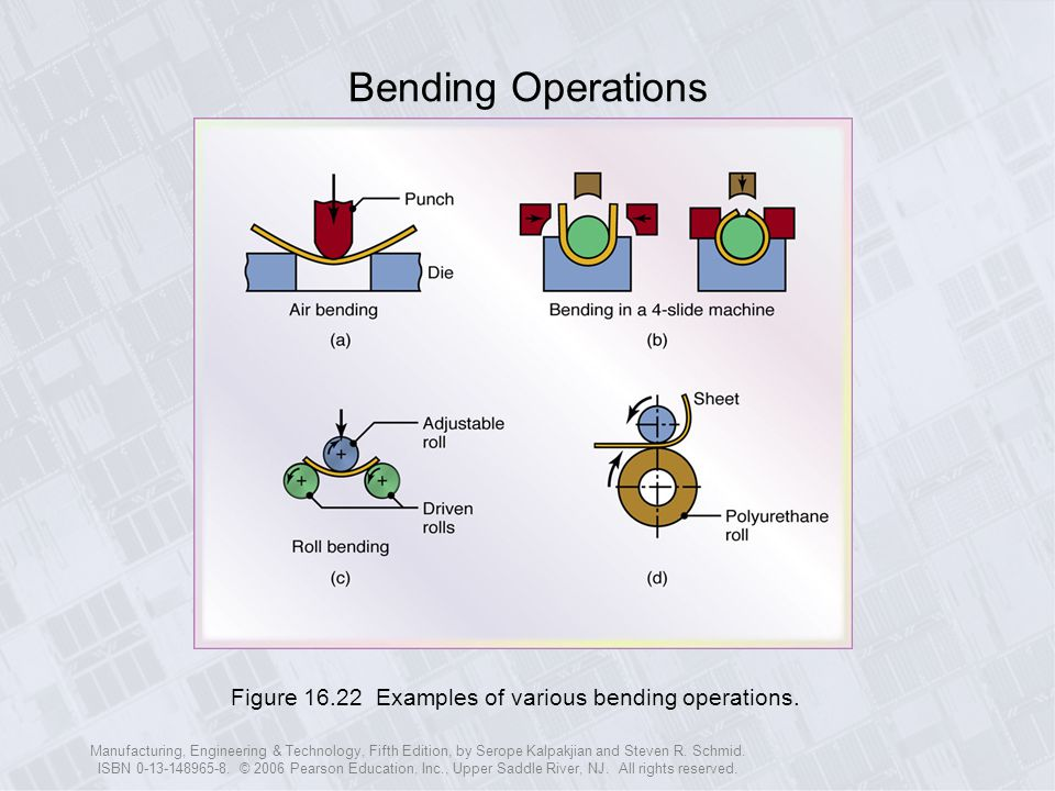 Bending Operations Figure 16.22 Examples of various bending operations.