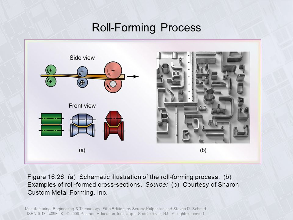 Roll-Forming Process